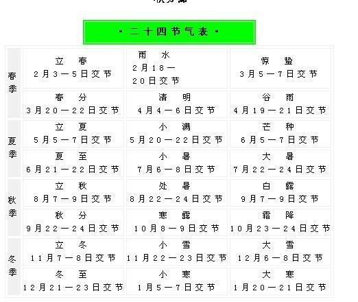 【民俗传统】二十四节气的含义