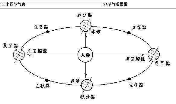 24节气的含义 - 日月明 - tfxin.yu 的博客